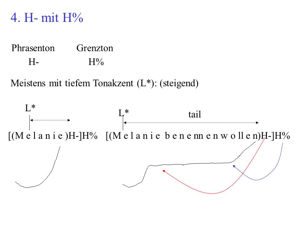 4. H- mit H% Phrasenton Grenzton H- H% [(M e l a n i e )H-]H%